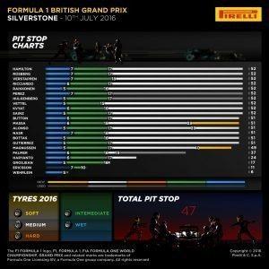 Pirelli INFOGRAPHICS-2, 2016 Rd.10 / BRITISH GRAND PRIX