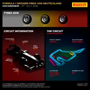 Pirelli INFOGRAPHICS-1, 2016 Rd.12 / German GRAND PRIX PREVIEW