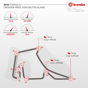 Formula 1 2016: the German Grand Prix according to Brembo / Brake use during the GP.
