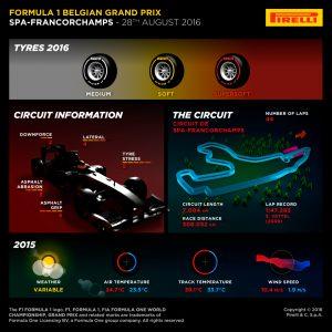 Pirelli INFOGRAPHICS-1, 2016 Rd.13 / Belgian GRAND PRIX PREVIEW