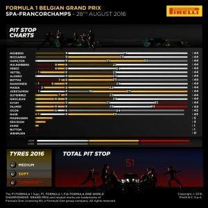 Pirelli INFOGRAPHICS-2, 2016 Rd.13 / BELGIAN GRAND PRIX