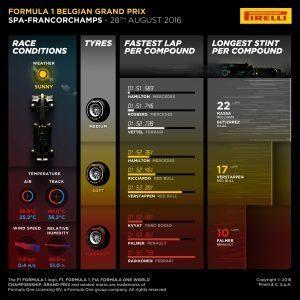 Pirelli INFOGRAPHICS-3, 2016 Rd.13 / BELGIAN GRAND PRIX