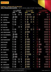 SETS AVAILABLE FOR THE RACE / Pirelli INFOGRAPHICS, 2016 Rd.13 / BELGIAN GRAND PRIX