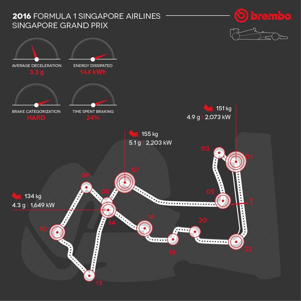 Singapore Grand Prix2016 Rd15 Result Formula 1 Circuit Diagrams Brembo An In Depth Look At Brake Use On The Marina Bay