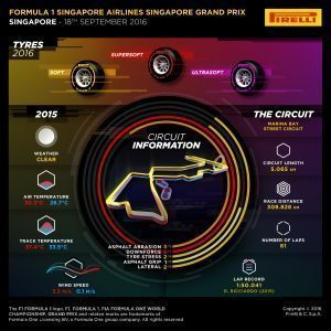 Pirelli INFOGRAPHICS-1, 2016 Rd.15 / Singapore GRAND PRIX PREVIEW