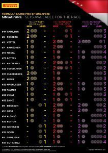 SETS AVAILABLE FOR THE RACE / Pirelli INFOGRAPHICS, 2016 Rd.15 / SINGAPORE GRAND PRIX