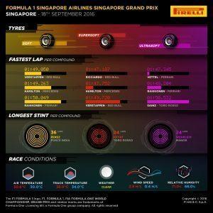 Pirelli INFOGRAPHICS-3, 2016 Rd.15 / SINGAPORE GRAND PRIX