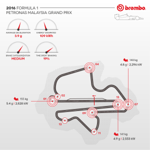 Brembo / AN IN-DEPTH LOOK AT FORMULA 1 BRAKE USE ON THE SEPANG CIRCUIT / Brake use during the GP.