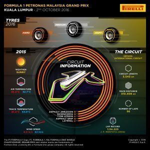 Pirelli INFOGRAPHICS-1, 2016 Rd.16 / Malaysian GRAND PRIX PREVIEW