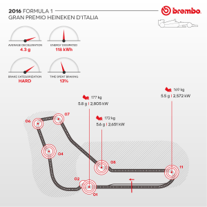 Brembo / AN IN-DEPTH LOOK AT FORMULA 1 BRAKE USE AT THE MONZA NATIONAL AUTODROME / Brake use during the GP.