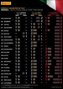 SETS AVAILABLE FOR THE RACE / Pirelli INFOGRAPHICS, 2016 Rd.14 / ITALIAN GRAND PRIX