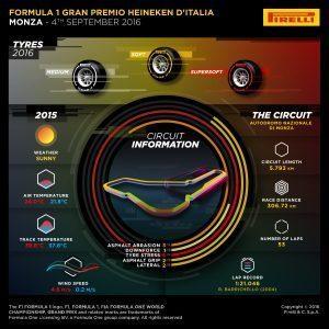 Pirelli INFOGRAPHICS-1, 2016 Rd.14 / Italian GRAND PRIX PREVIEW