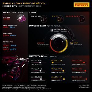 Pirelli INFOGRAPHICS-3, 2016 Rd.19 / MEXICAN GRAND PRIX