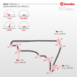 Brembo / AN IN-DEPTH LOOK AT FORMULA 1 BRAKE USE AT THE AUTÓDROMO HERMANOS RODRIGUEZ / Brake Use During the GP.