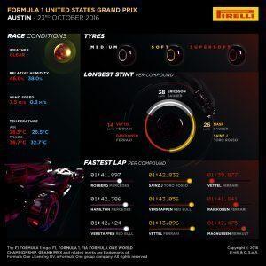 Pirelli INFOGRAPHICS-3, 2016 Rd.18 / UNITED STATES GRAND PRIX
