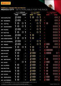 SETS AVAILABLE FOR THE RACE / Pirelli INFOGRAPHICS, 2016 Rd.19 / MEXICAN GRAND PRIX