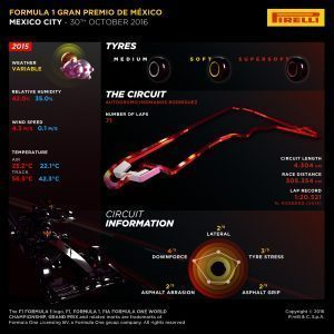 Pirelli INFOGRAPHICS-1, 2016 Rd.19 / Mexican GRAND PRIX PREVIEW