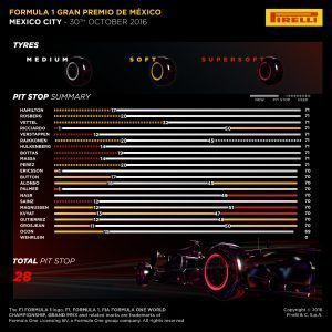 Pirelli INFOGRAPHICS-2, 2016 Rd.19 / MEXICAN GRAND PRIX