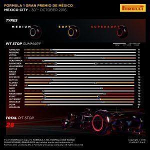 Pirelli INFOGRAPHICS-2, 2016 Rd.19 / MEXICAN GRAND PRIX