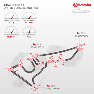Brembo / AN IN-DEPTH LOOK AT FORMULA 1 BRAKE USE ON THE CIRCUIT OF THE AMERICAS / Brake Use During the GP.