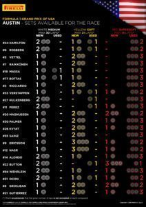 SETS AVAILABLE FOR THE RACE / Pirelli INFOGRAPHICS, 2016 Rd.18 / UNITED STATES GRAND PRIX