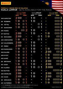 SETS AVAILABLE FOR THE RACE / Pirelli INFOGRAPHICS, 2016 Rd.16 / MALAYSIAN GRAND PRIX