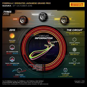 Pirelli INFOGRAPHICS-1, 2016 Rd.17 / Japanese GRAND PRIX PREVIEW