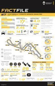 RENAULT SPORT FACTFILE, 2016 Rd.17 / JAPANESE GRAND PRIX