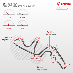 Brembo / AN IN-DEPTH LOOK AT FORMULA 1 BRAKE USE ON THE SUZUKA CIRCUIT / Brake Use During the GP.