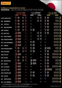 SETS AVAILABLE FOR THE RACE / Pirelli INFOGRAPHICS, 2016 Rd.17 / JAPANESE GRAND PRIX