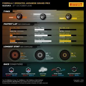 Pirelli INFOGRAPHICS-3, 2016 Rd.17 / JAPANESE GRAND PRIX