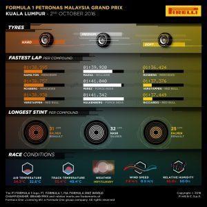 Pirelli INFOGRAPHICS-3, 2016 Rd.16 / MALAYSIAN GRAND PRIX
