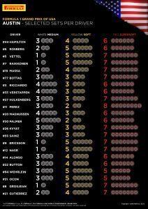 SELECTED SETS PER DRIVER / United States Grand Prix, 21-23 October, 2016 Rd.18