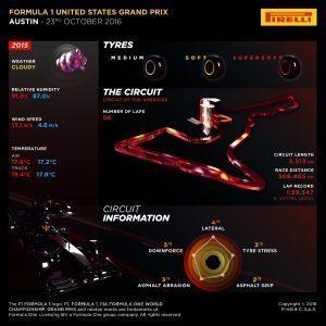 Pirelli INFOGRAPHICS-1, 2016 Rd.18 / United States GRAND PRIX PREVIEW