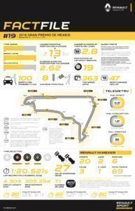 RENAULT SPORT FACTFILE, 2016 Rd.19 / MEXICAN GRAND PRIX
