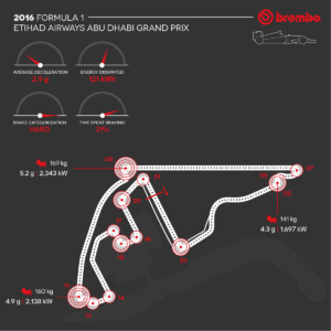 Brembo / AN IN-DEPTH LOOK AT FORMULA 1 BRAKE USE AT THE YAS MARINA CIRCUIT / Brake Use During the GP.