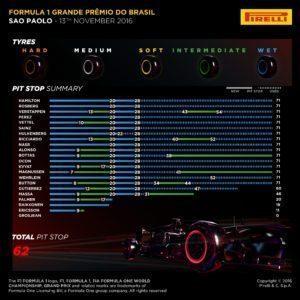 Pirelli INFOGRAPHICS-2, 2016 Rd.20 / BRAAZILIAN GRAND PRIX