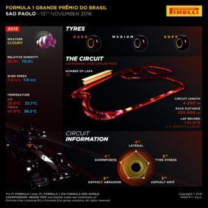 Pirelli INFOGRAPHICS-1, 2016 Rd.20 / Brazilian GRAND PRIX PREVIEW