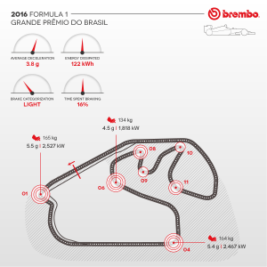 Brembo / AN IN-DEPTH LOOK AT FORMULA 1 BRAKE USE AT THE AUTÓDROMO JOSÉ CARLOS PACE / Brake Use During the GP.