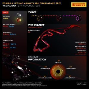 Pirelli INFOGRAPHICS-1, 2016 Rd.21 / Abu Dhabi GRAND PRIX PREVIEW