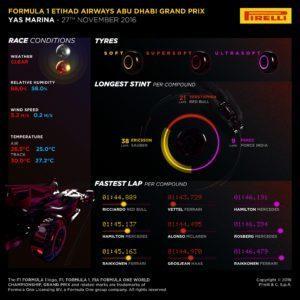 Pirelli INFOGRAPHICS-3, 2016 Rd.21 / ABU DHABI GRAND PRIX