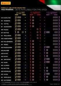 SETS AVAILABLE FOR THE RACE / Pirelli INFOGRAPHICS, 2016 Rd.21 / ABU DHABI GRAND PRIX