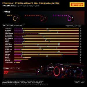 Pirelli INFOGRAPHICS-2, 2016 Rd.21 / ABU DHABI GRAND PRIX