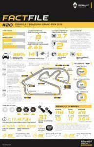 RENAULT SPORT FACTFILE, 2016 Rd.20 / BRAZILIAN GRAND PRIX
