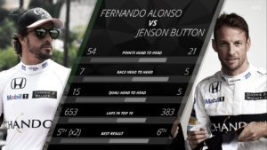 McLaren: As a measure of just how good McLaren's Fernando Alonso was in 2016, this year goes down as one of Jenson Button's worse from his 17-season career - indeed only 2001 against Giancarlo Fisichella, and 2008 against Rubens Barrichello, compare. The 2009 world champion scored less than half the points of his team mate; spent almost half the amount of time in the top 10, and lost out in both the qualifying and race day head-to-heads, and by some margin in the former. In his defence, Button's decision to step back at the end of the year may have been a factor, but that should take nothing away from how magnificent Alonso was. © formula1.com