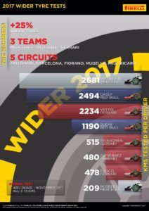 2017 WIDER TYRE TESTS THE NUMBERS AND KMS TESTED PER DRIVER #Fit4F1 © 2016 Pirreli & C. S.p.A.