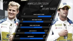 Sauber: Of all the 2016 driver pairings, the fight at Sauber between Marcus Ericsson and Felipe Nasr is perhaps the most varied. It was Ericsson who led the head-to-head for both qualifying and the races - but oddly enough Nasr spent more than double the time the Swede did inside the top 10. It was Nasr too who earned the team's only points of the season, following a superb ninth place on home soil at a sodden Interlagos. His future, though, remains uncertain, as only Ericsson has thus far been reconfirmed by the Swiss squad for next year. © formula1.com