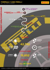FORMULA 1 AND PIRELLI, ALL THE 2016 NUMBERS, HIGHEST KMS/COMPOUND / TYRE STATISTICS © 2016 Pirreli & C. S.p.A.