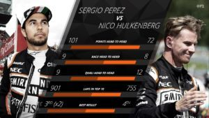 Force India: Judging on the above statistics, the second closest fight of 2016 came at Force India. Sergio Perez had the upper hand over Nico Hulkenberg in terms of points - and indeed also spent more time in the top 10, and just about had the edge on Sundays. He also had a significant reward in the form of two podiums, taking his career total to seven - while Hulkenberg's wait for a maiden rostrum continues. The German did have a clear advantage on Saturdays this year, however, edging Perez on 12 occasions - including a sensational front-row start in Austria. A works drive with Renault awaits - while Perez stays with the team for another year. © formula1.com