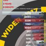 PIRELLI WIDER TYRE TEST-10 FOR 2017, 29th November